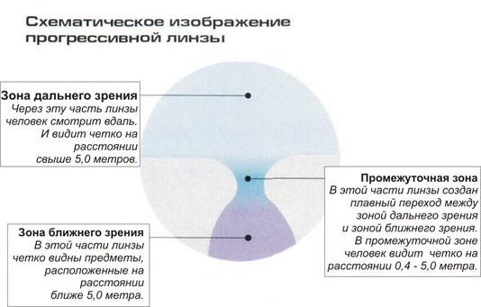 progr-lens-shemas