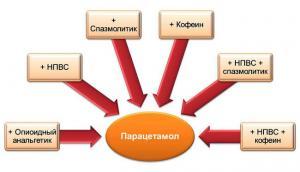 Ненаркотические анальгетики и нестероидные противовоспалительные препараты