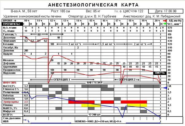 Анестезиологическая карта образец