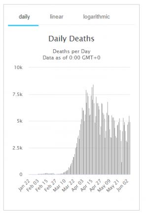 график смертности от ковид-19