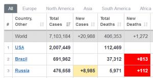 В США 2 млн зараженных