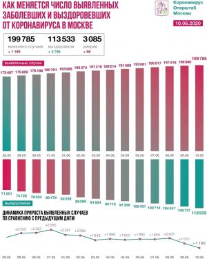 Шокирующие данные о смертности в Москве за май