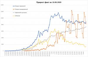 500 тысяч случаев COVID в РФ