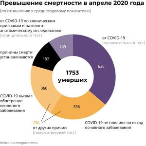 Пересмотрена статистика смертности за апрель 2020