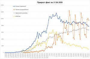 Почти 500 медиков умерли в России из-за коронавируса