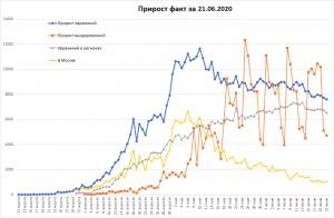 Снова падает COVID в РФ, рост в мире.