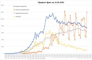 Снова рост в Москве, падение в регионах РФ, 9млн в мире