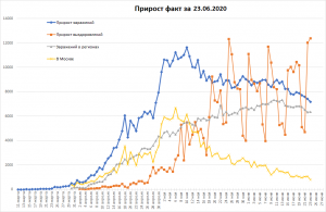 В РФ 600 тысяч заболевших COVID