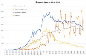 Снова падение COVID в РФ