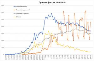 Продолжается падение заболеваемости COVID в РФ, выросла смертность