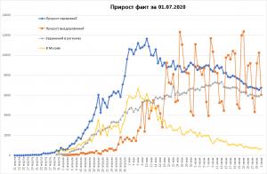 Заболеваемость COVID-19 в РФ увеличилась