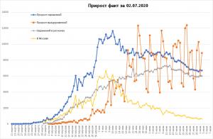Заболеваемость COVID-19 в РФ снова стагнирует