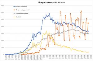 Число смертей от COVID-19 в РФ превысило 10 тысяч