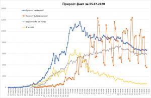 Заболеваемость COVID в РФ снова стагнирует