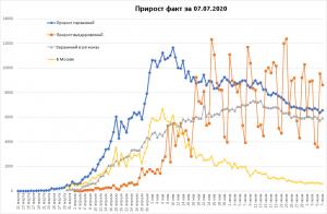 В России 700 тысяч случаев COVID