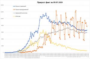 Рост заболеваемости C-19
