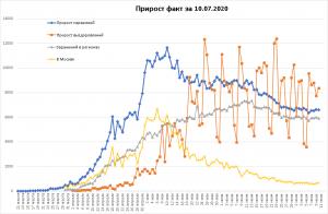 Заболеваемость C-19 в РФ существенно не изменилась