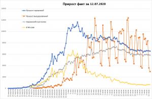 Число COVID-19 в РФ незначительно упало