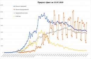 Заболеваемость COVID-19 в РФ уменьшается