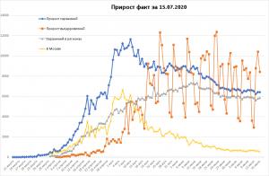 Стагнация CIVID-19 в РФ
