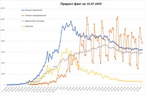 Продолжение стагнирования COVID-19 в РФ