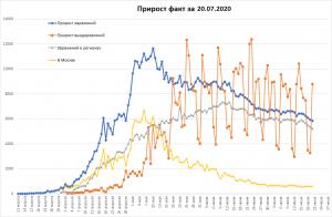 Уменьшение новых случаев COVID-19 в РФ
