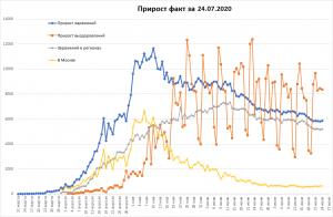 Заболеваемость COVID-19 в РФ слегка выросла