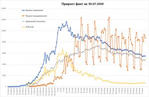 Заболеваемость COVID-19 в РФ снова незначительно упала