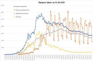 COVID: 850 000 зараженных, 650 000 выздоровевших в РФ
