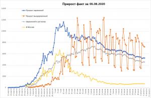 Заболеваемость COVID-19 в РФ незначительно упала
