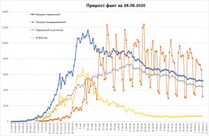 Заболеваемость COVID-19 в РФ стагнирует