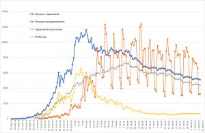 Пятнадцать тысяч смертей от COVID в РФ