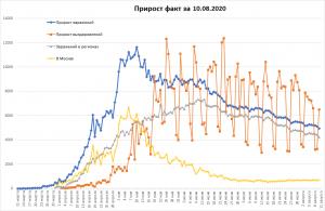 20 млн заболевших в мире, 700 тыс выздоровело в РФ