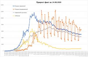 Заболеваемость COVID-19 в РФ не изменилась