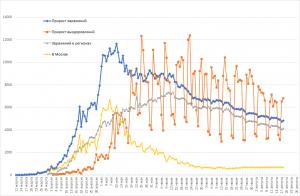 Заболеваемость COVID-19 в РФ значительно увеличилась