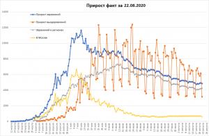 Заболеваемость COVID-19 в РФ снова уменьшилась