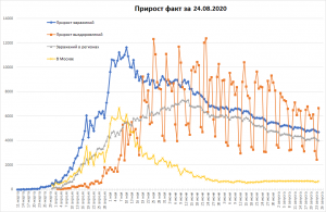 Заболеваемость COVID-19 в РФ опять уменьшилась