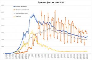 800 тысяч выздоровевших от COVID в РФ