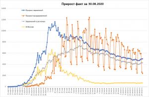 Заболеваемость COVID-19 в РФ снова увеличилась