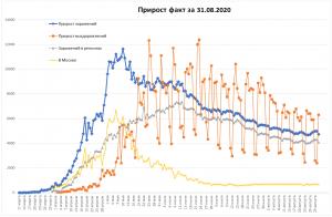 Миллион зафиксированных случаев COVID-19 в РФ