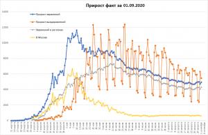 COVID-19 в РФ снова сильно растёт