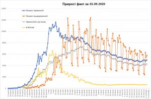 Число COVID-19 в РФ снова увеличилось