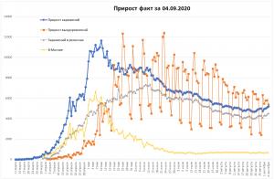 COVID-19 в РФ снова вырос на более чем 5000 случаев