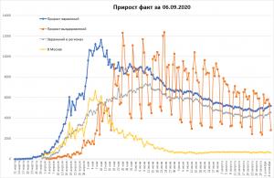 Заболеваемость COVID-19 в РФ на прежнем уровне