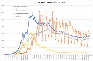 Заболеваемость COVID-19 в РФ снова резко выросла