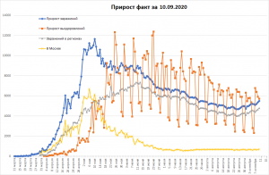 COVID-19 в РФ снова резко вырос