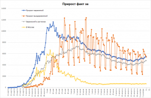 COVID-19 в РФ снова стагнирует