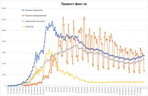 Заболеваемость COVID-19 в РФ снова уменьшается