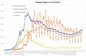 COVID-19 в РФ снова ещё растёт