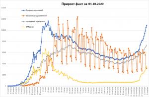 COVID-19 в РФ все ещё растёт
